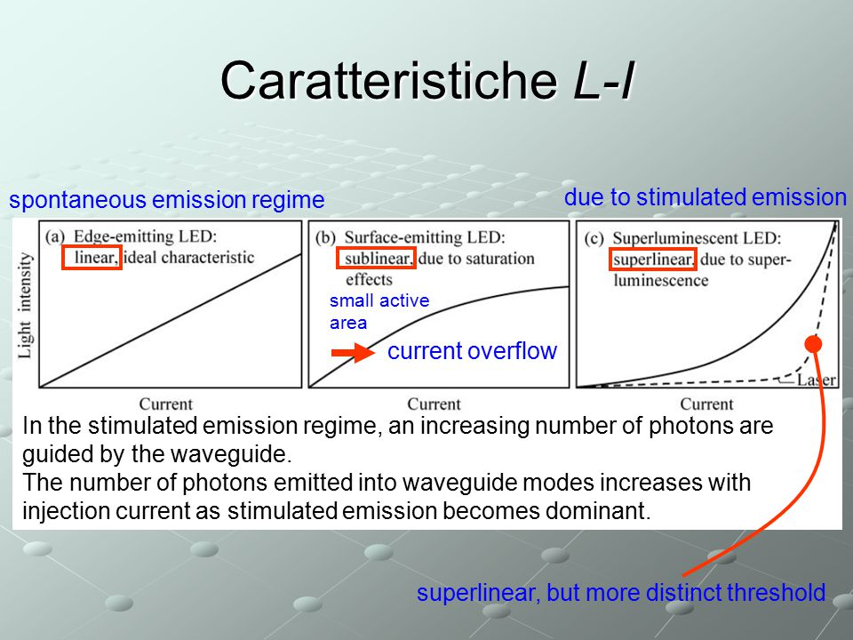 Caratteristiche L-I spontaneous emission regime