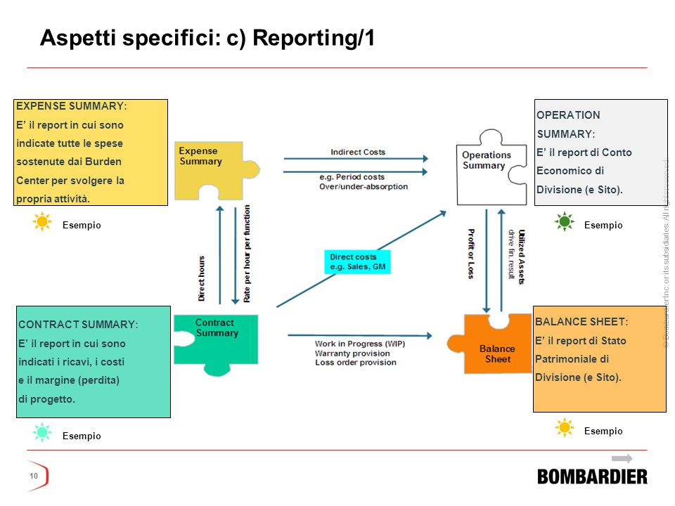 Aspetti specifici: c) Reporting/1