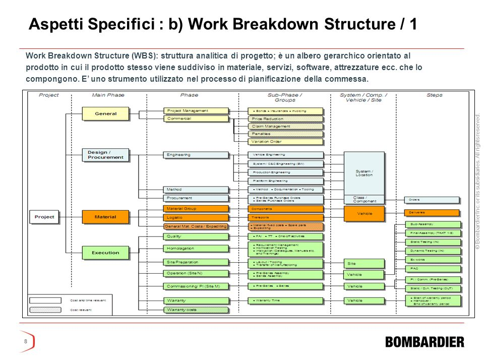 Aspetti Specifici : b) Work Breakdown Structure / 1