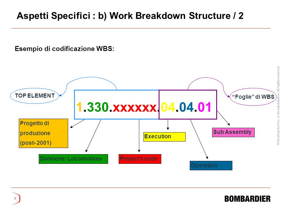 Aspetti Specifici : b) Work Breakdown Structure / 2