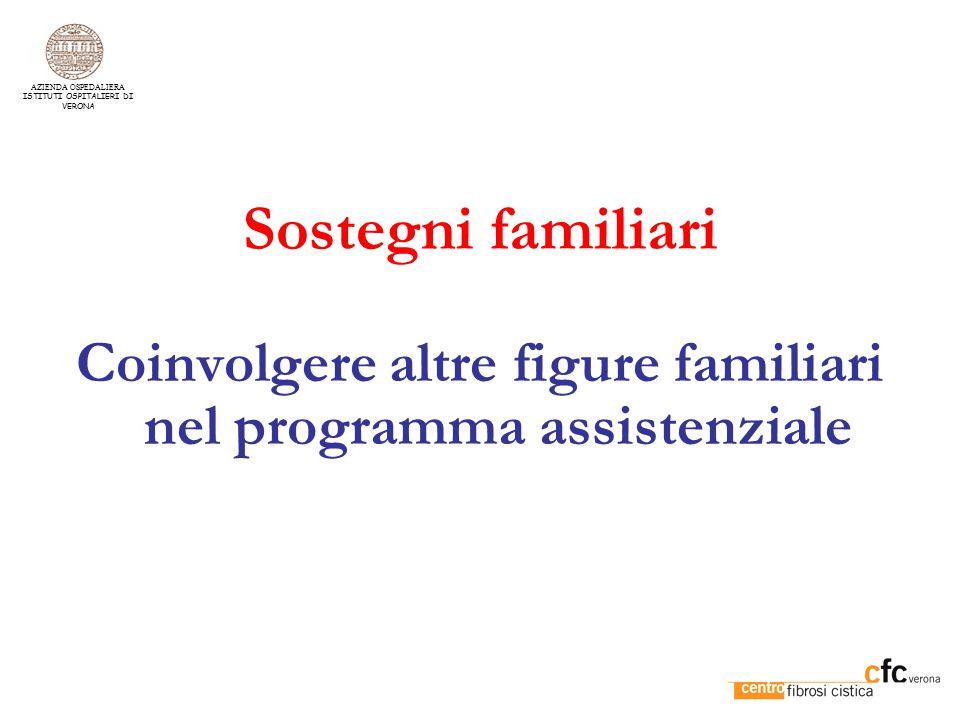Coinvolgere altre figure familiari nel programma assistenziale