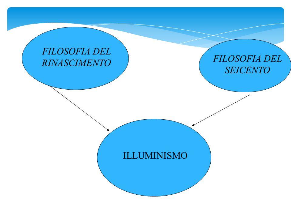 FILOSOFIA DEL RINASCIMENTO FILOSOFIA DEL SEICENTO