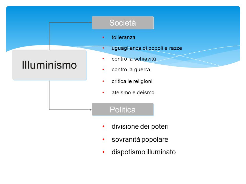 Illuminismo Società Politica divisione dei poteri sovranità popolare