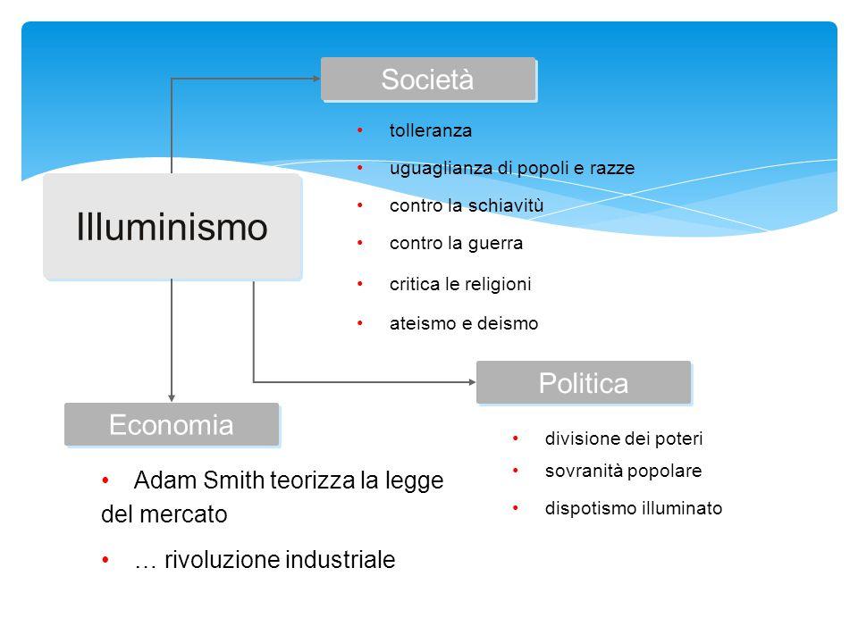 Illuminismo Società Politica Economia