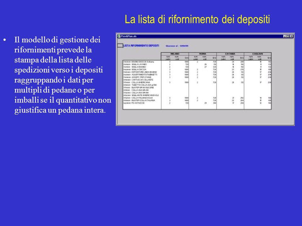 La lista di rifornimento dei depositi