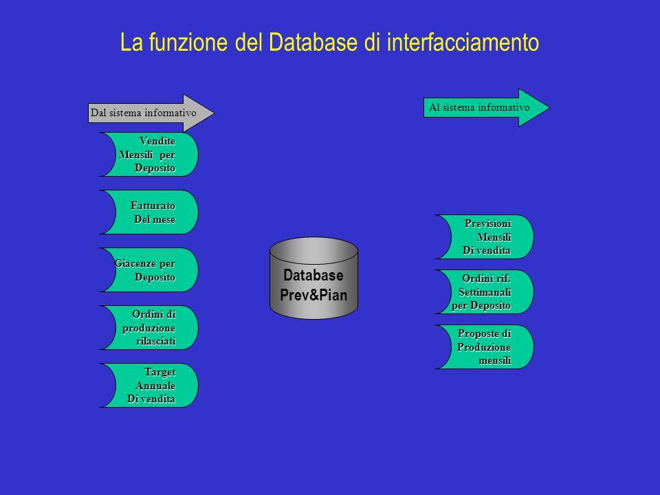 La funzione del Database di interfacciamento