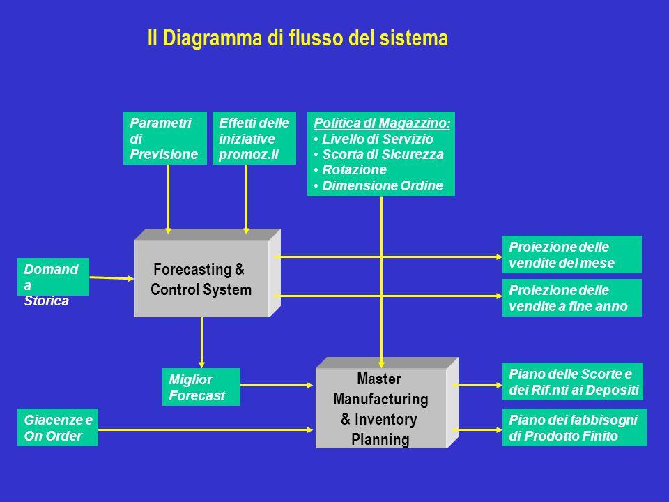 Il Diagramma di flusso del sistema