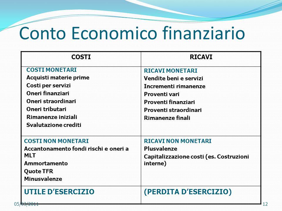 Conto Economico finanziario