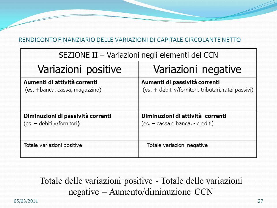 RENDICONTO FINANZIARIO DELLE VARIAZIONI DI CAPITALE CIRCOLANTE NETTO