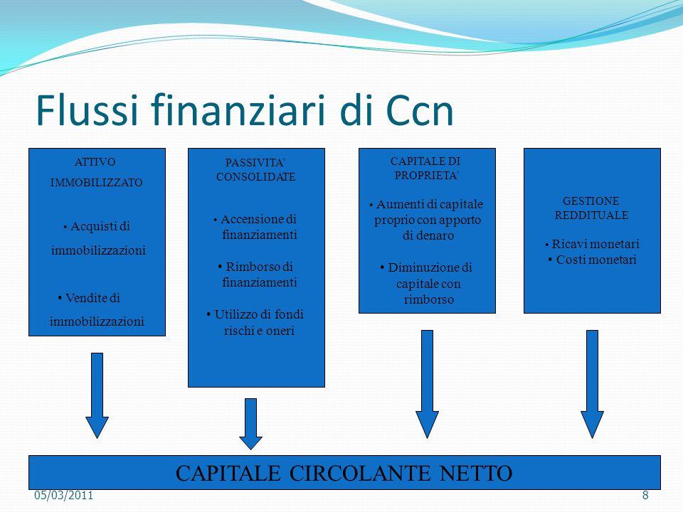Flussi finanziari di Ccn