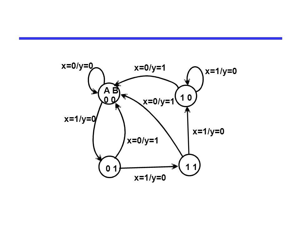 A B 0 0 0 1 1 1 1 0 x=0/y=1 x=1/y=0 x=0/y=0 Type: Mealy