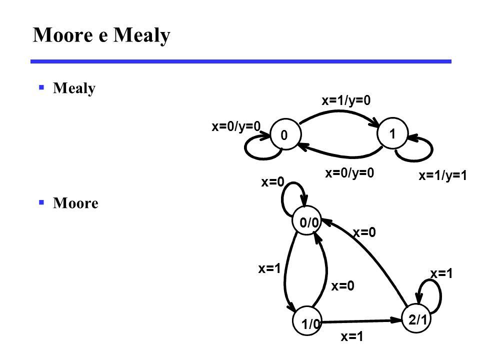 Moore e Mealy Mealy Moore 0/0 x=0 x=1 2/1 1/0 x=1/y=0 1 x=0/y=0