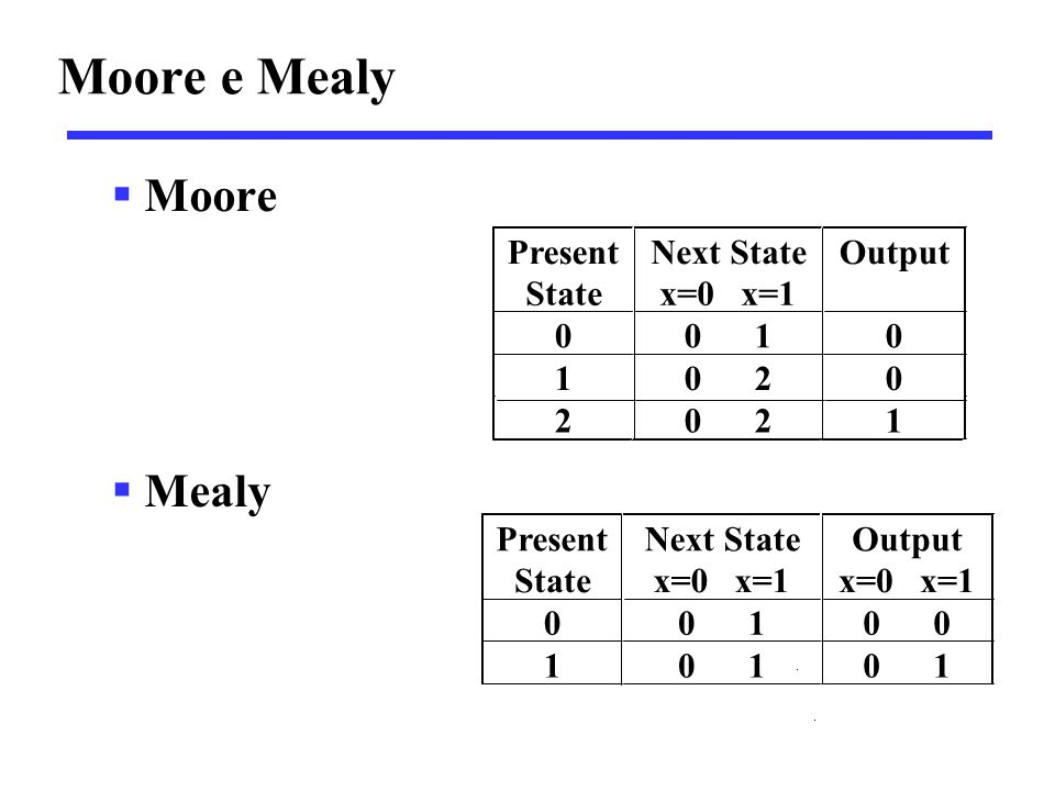 Moore e Mealy Moore Mealy Present State Next State x=0 x=1 Output 0 1