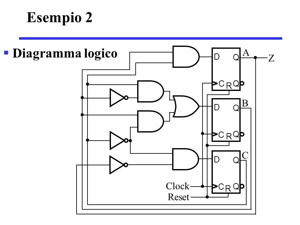 Esempio 2 Diagramma logico Clock Reset D Q C R A B Z