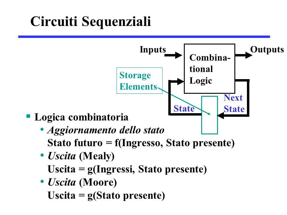 Circuiti Sequenziali Inputs. Outputs. Combina-tional. Logic. Logica combinatoria.