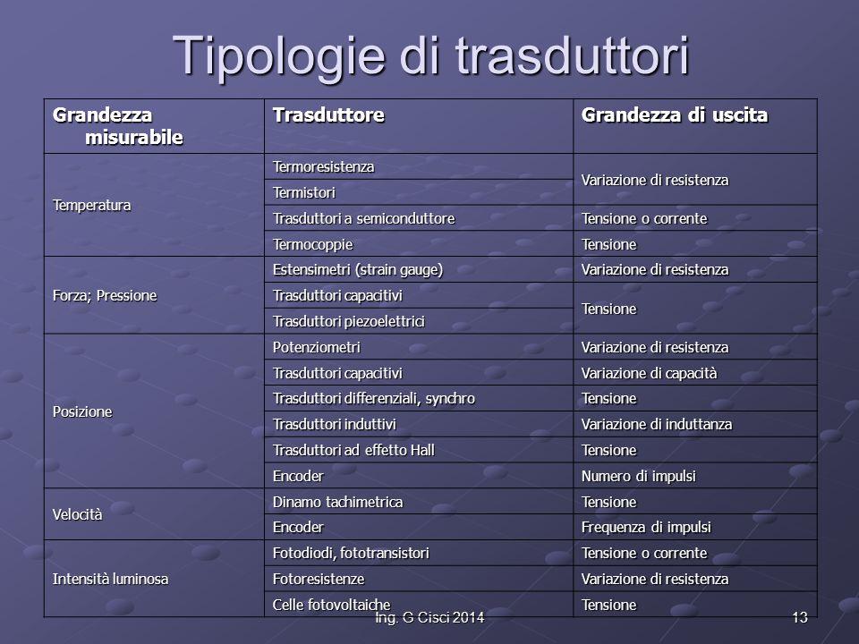 Tipologie di trasduttori