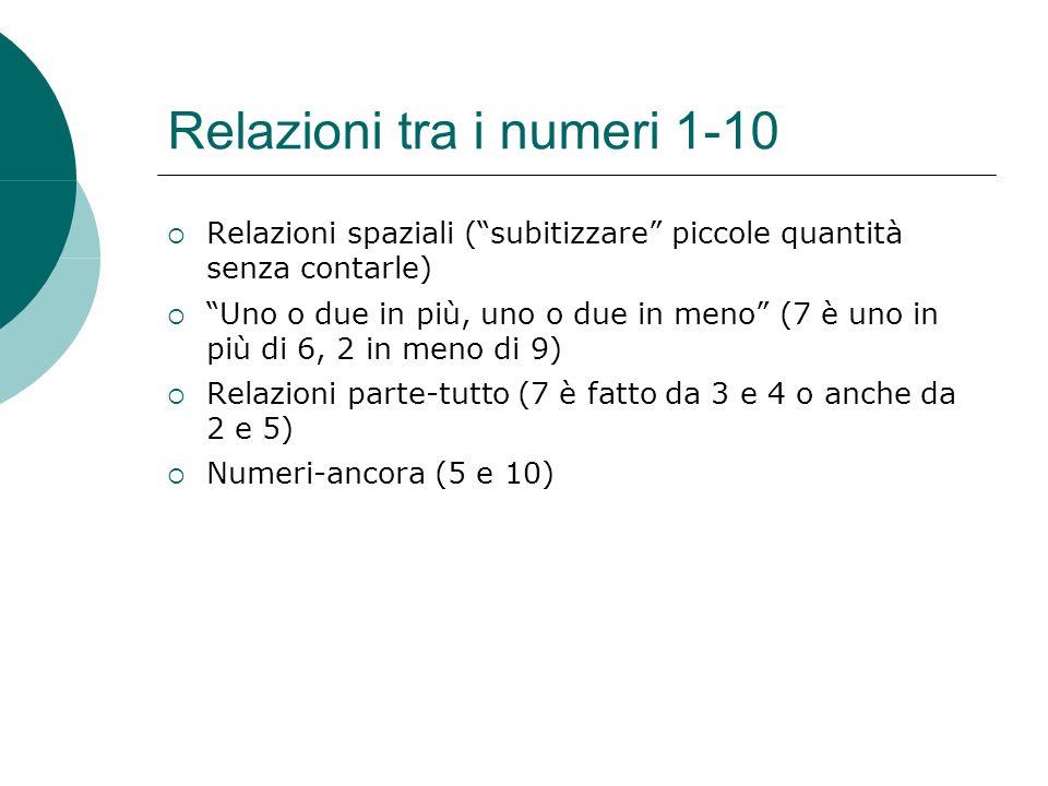 Relazioni tra i numeri 1-10