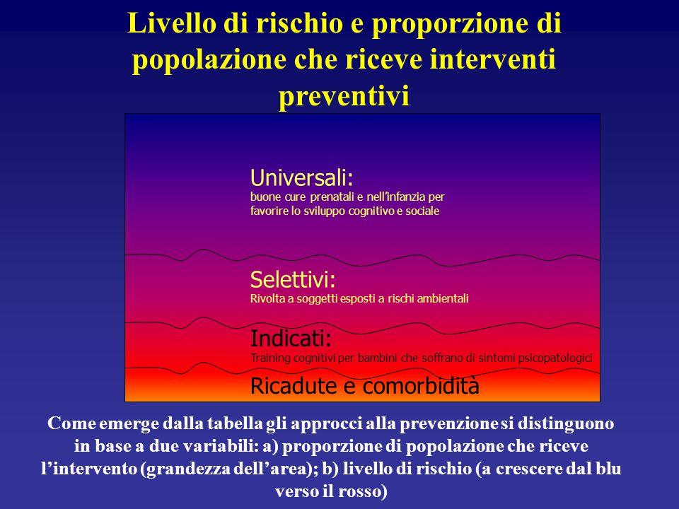 Livello di rischio e proporzione di popolazione che riceve interventi preventivi