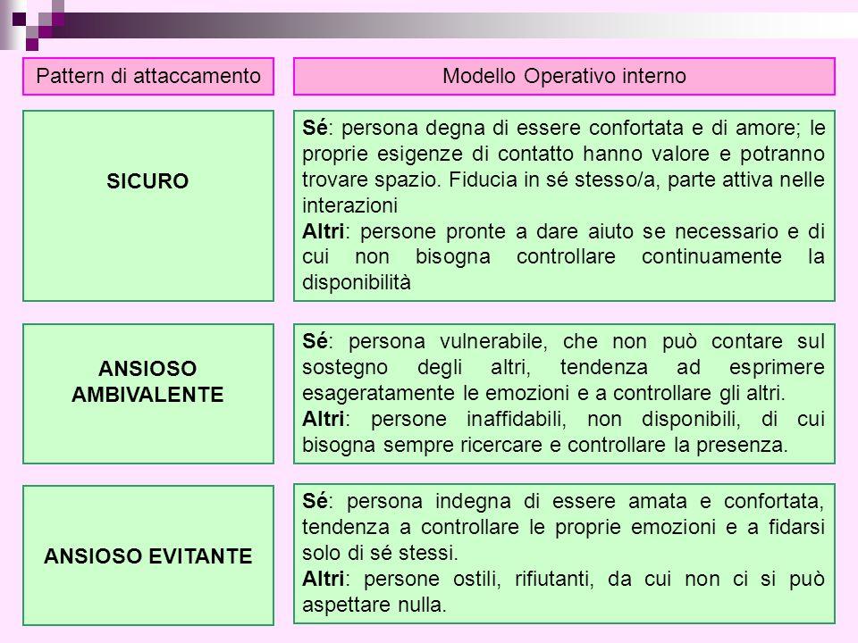 Pattern di attaccamento Modello Operativo interno