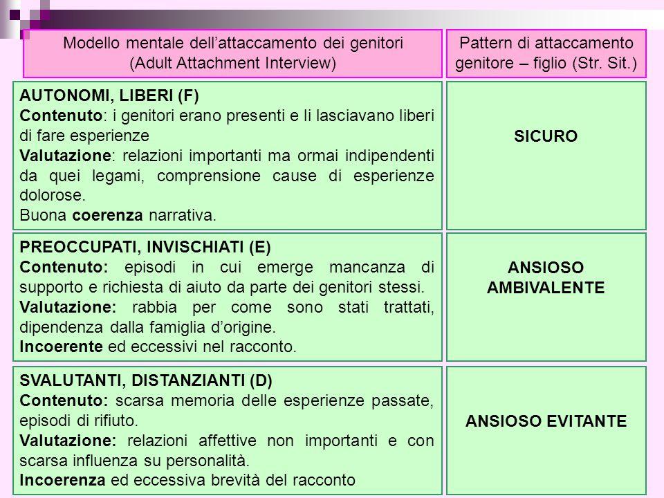 Pattern di attaccamento genitore – figlio (Str. Sit.)