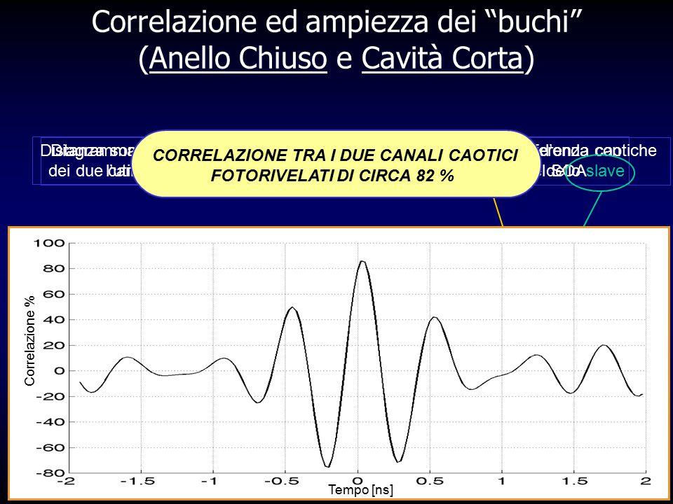 Correlazione ed ampiezza dei buchi (Anello Chiuso e Cavità Corta)