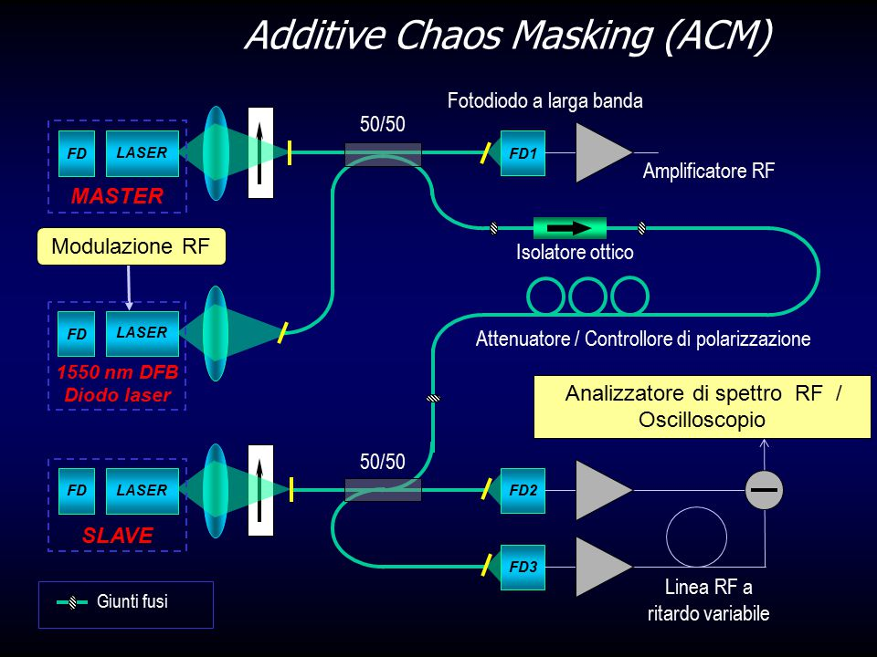 Additive Chaos Masking (ACM)