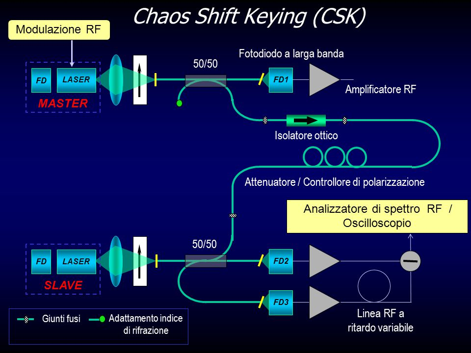 Chaos Shift Keying (CSK)