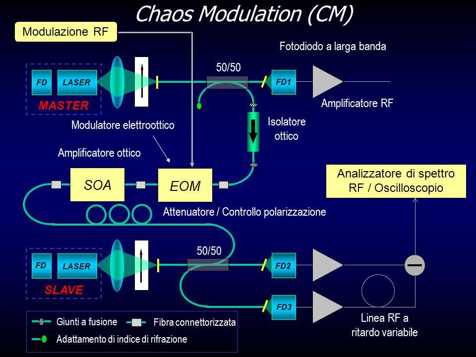 Chaos Modulation (CM) SOA EOM Modulazione RF Fotodiodo a larga banda