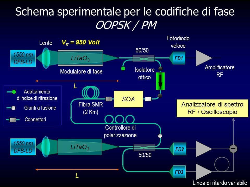 Schema sperimentale per le codifiche di fase OOPSK / PM