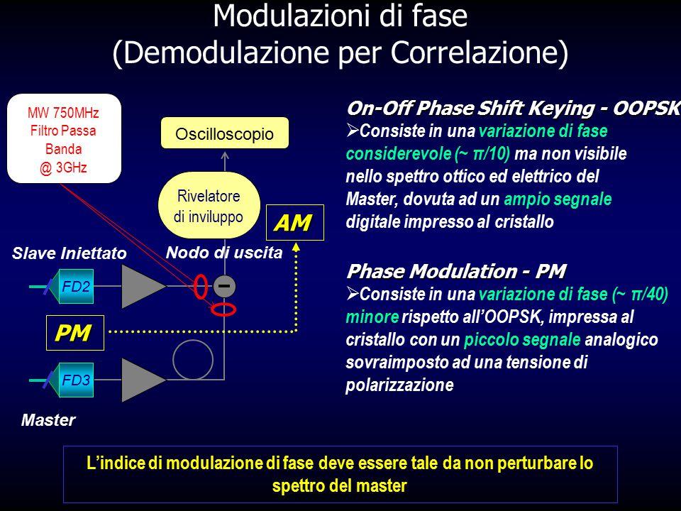 Modulazioni di fase (Demodulazione per Correlazione)