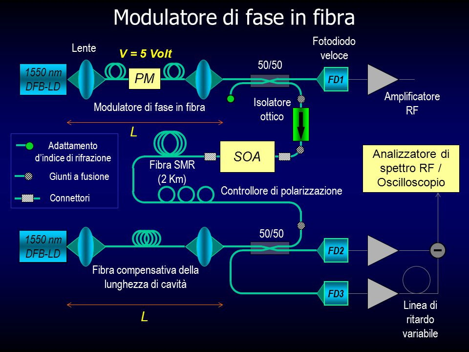 Modulatore di fase in fibra