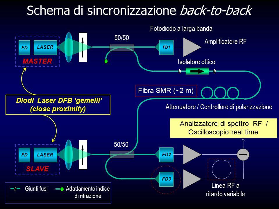 Schema di sincronizzazione back-to-back