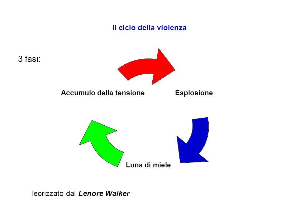 Il ciclo della violenza