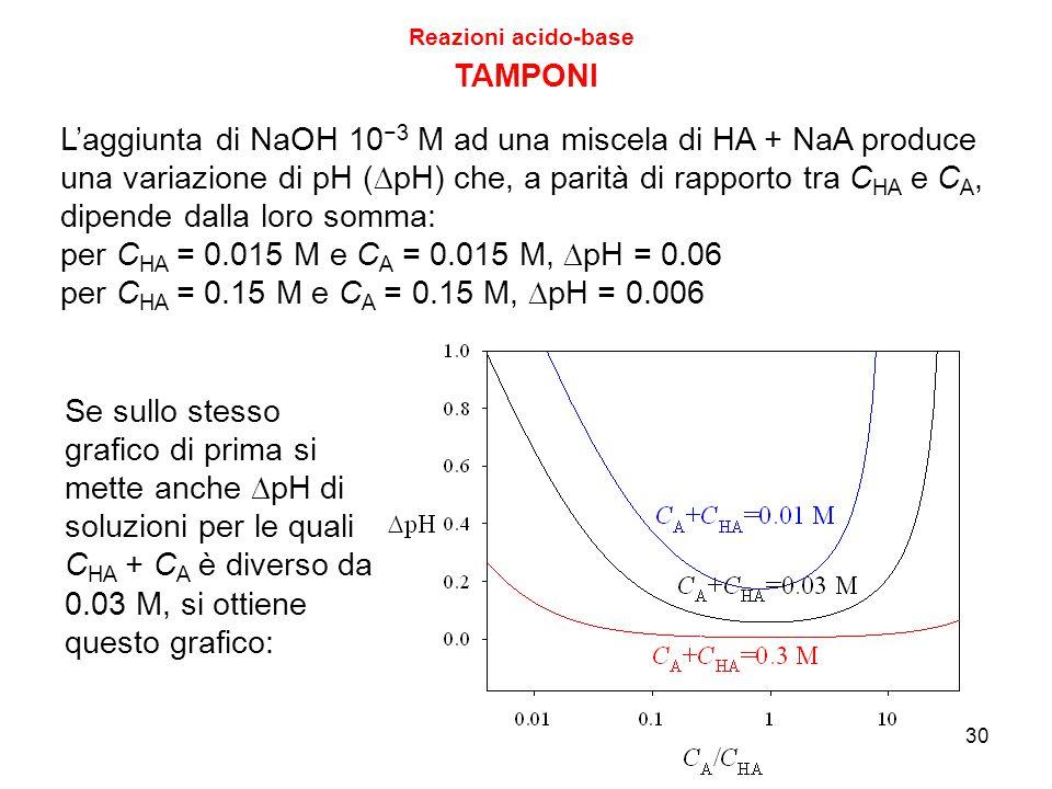 Reazioni acido-base TAMPONI.