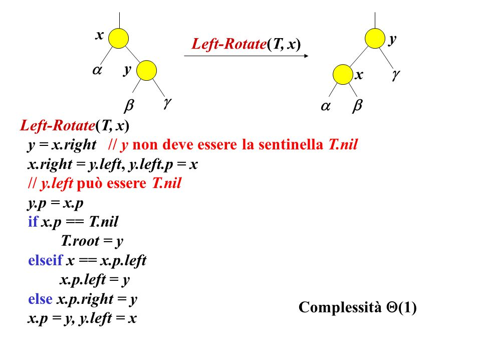 x y. Left-Rotate(T, x)  y. x.      Left-Rotate(T, x) y = x.right // y non deve essere la sentinella T.nil.
