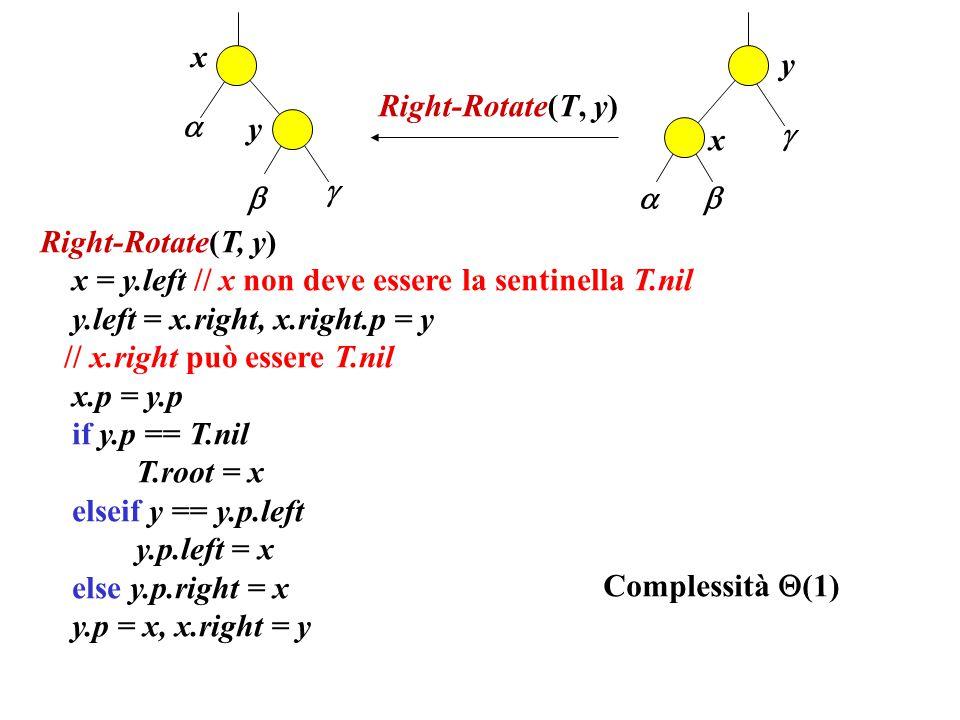 x y. Right-Rotate(T, y)  y.  x.     Right-Rotate(T, y) x = y.left // x non deve essere la sentinella T.nil.
