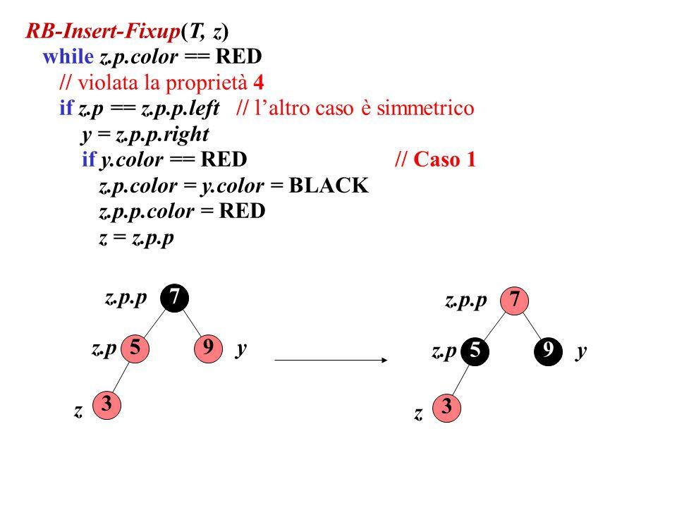 RB-Insert-Fixup(T, z) while z.p.color == RED. // violata la proprietà 4. if z.p == z.p.p.left // l'altro caso è simmetrico.