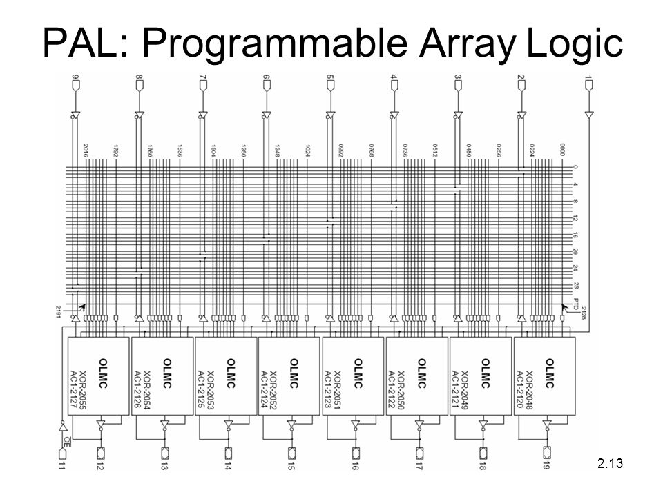 PAL: Programmable Array Logic