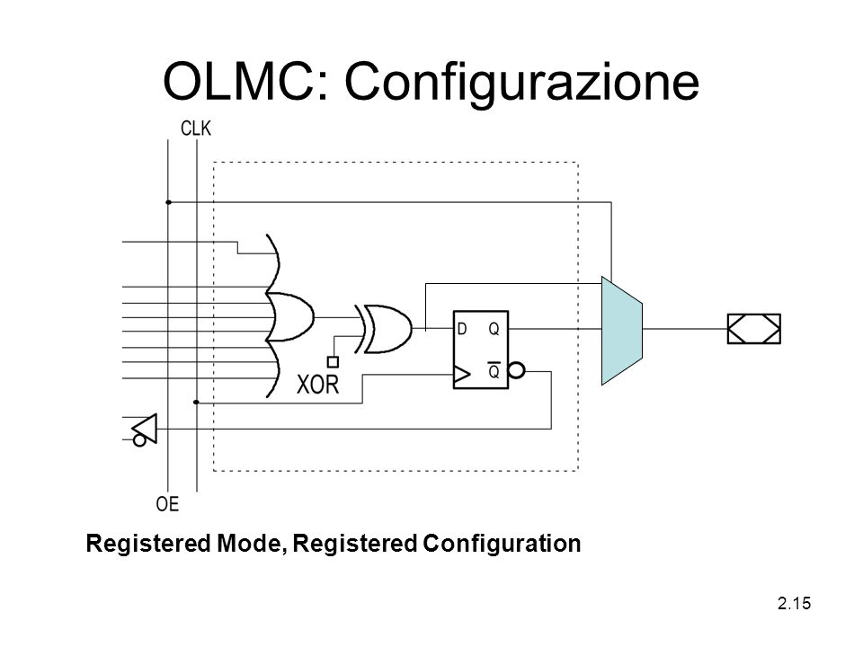 OLMC: Configurazione Registered Mode, Registered Configuration