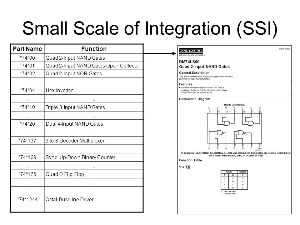 Small Scale of Integration (SSI)