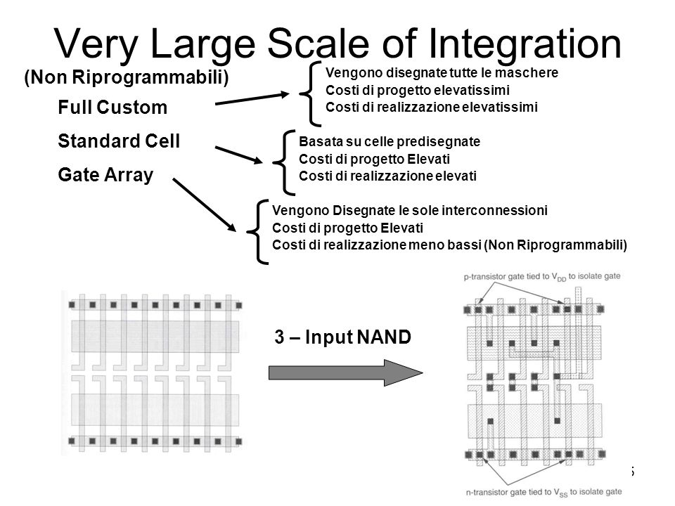 Very Large Scale of Integration