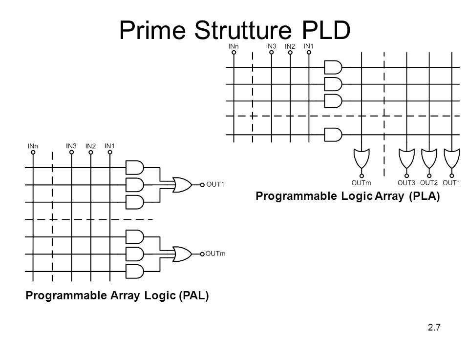 Programmable Logic Array (PLA) Programmable Array Logic (PAL)