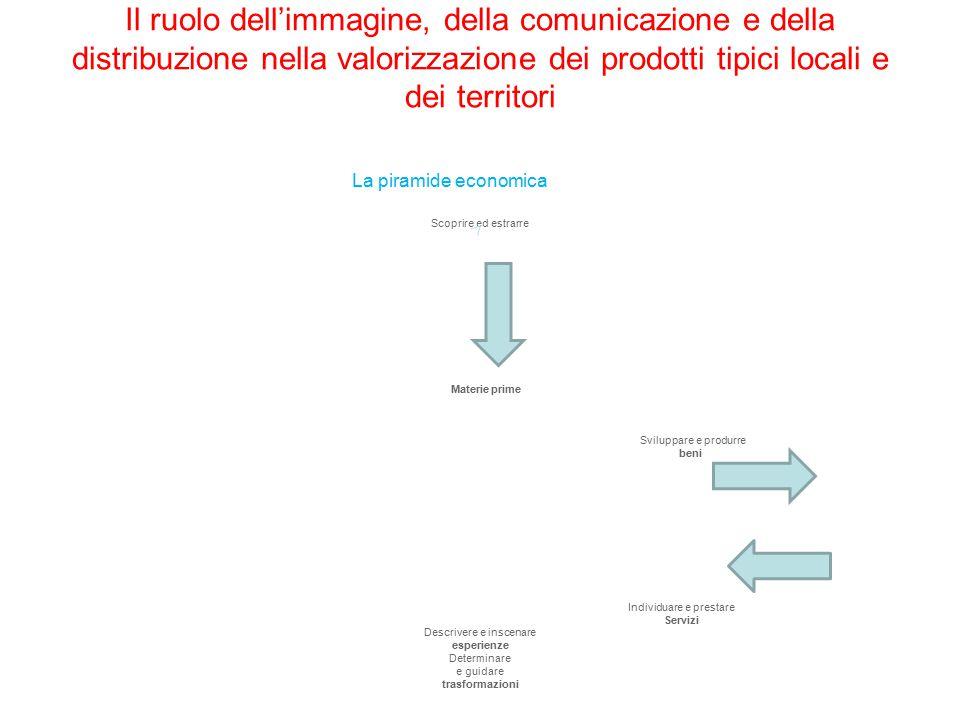 Il ruolo dell'immagine, della comunicazione e della distribuzione nella valorizzazione dei prodotti tipici locali e dei territori