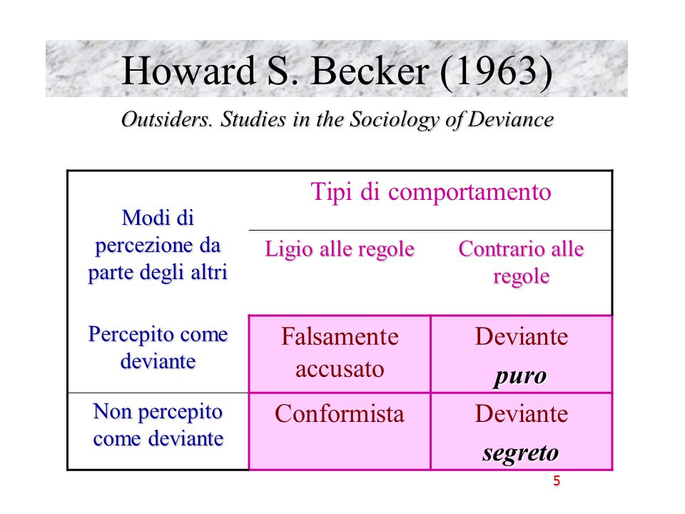Howard S. Becker (1963) Tipi di comportamento Falsamente accusato