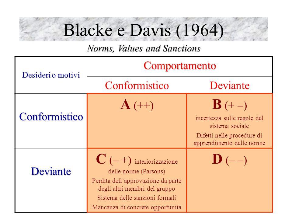 Blacke e Davis (1964) A (++) B (+ –)