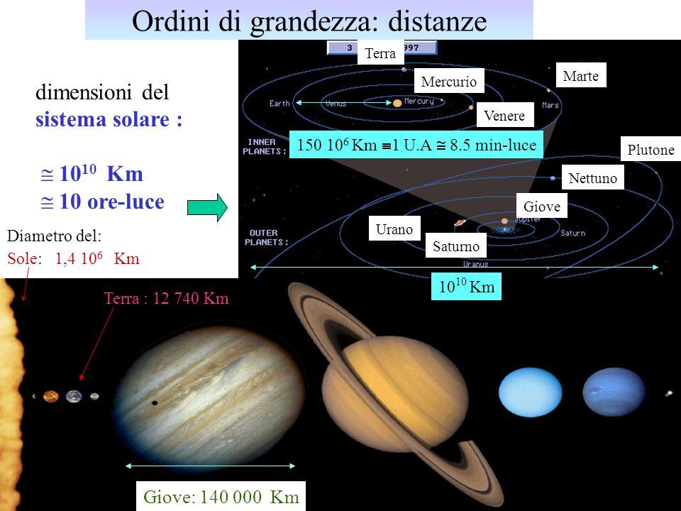 Ordini di grandezza: distanze