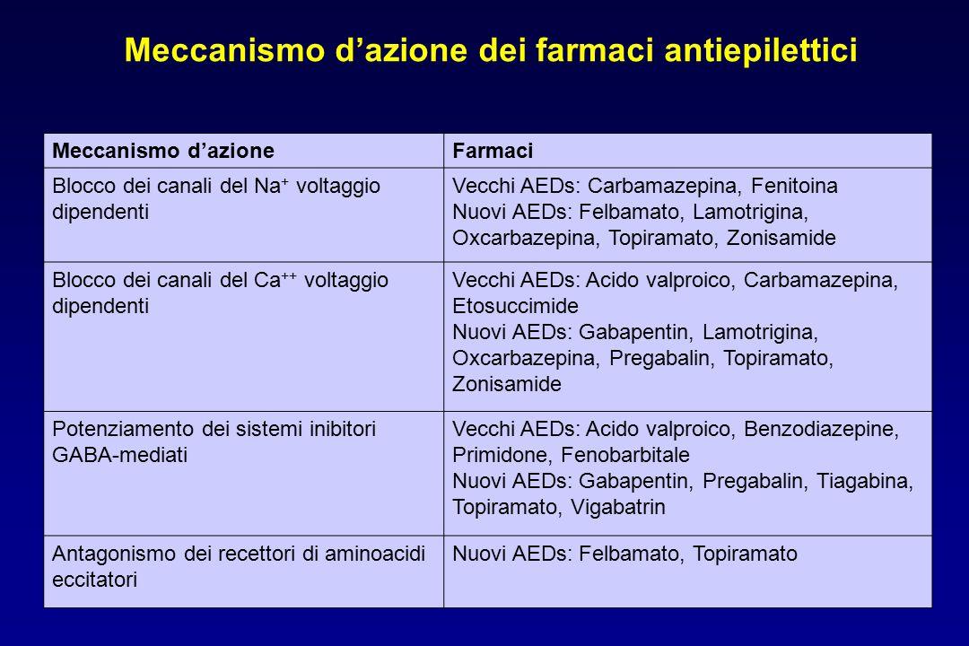 Meccanismo d'azione dei farmaci antiepilettici
