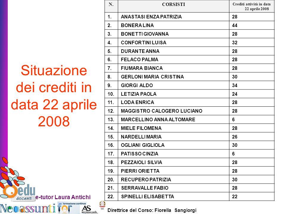 Crediti attività in data 22 aprile 2008