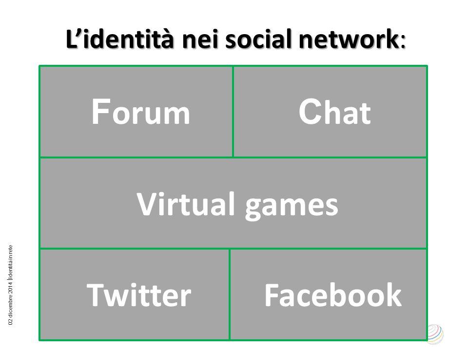 L'identità nei social network: