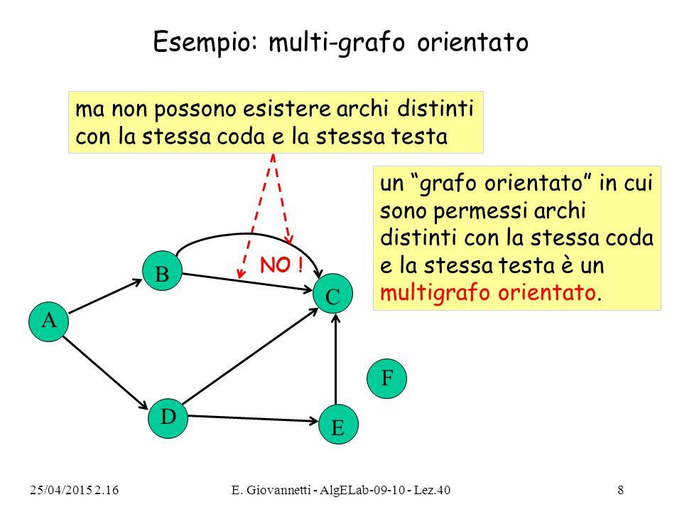 Esempio: multi-grafo orientato